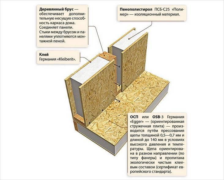 Строим дом из СИП-панелей своими руками: секреты, советы и рекомендации специалистов