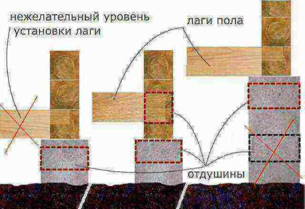 Нужно ли делать гидроизоляцию из раствора на фундамент перед брусом