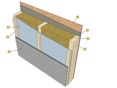 Утепление стен изнутри минватой плюс гипсокартоном