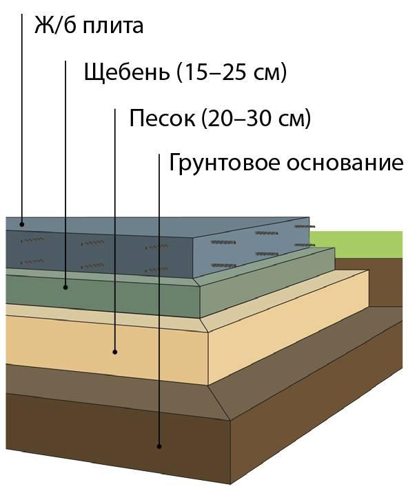 Сложный выбор: ленточный фундамент или монолитная плита?
