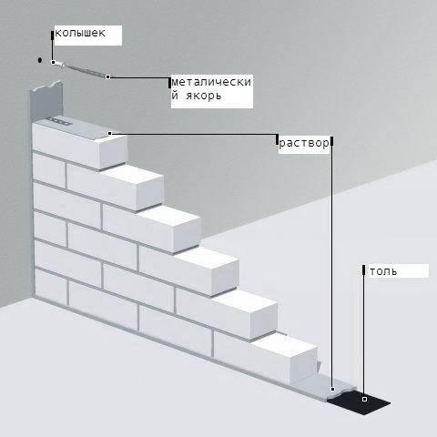 Перегородки из пеноблока: инструкция как сделать