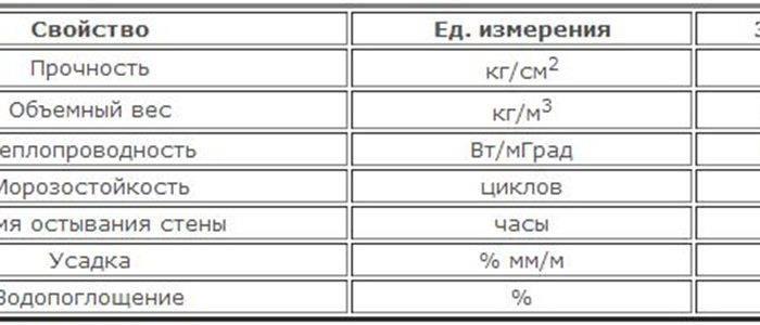 Керамзитобетон: состав на 1м3 для стяжки, пропорции марок м75, м100 и м150