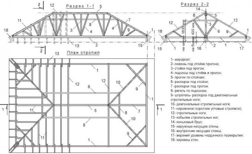 Чертеж четырехскатной вальмовой крыши своими руками: пошаговая инструкция, расчет на онлайн калькуляторе, каркас и стропильная система
