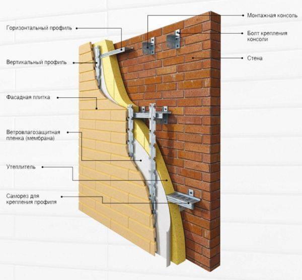 Фасадная плитка технониколь hauberk: особенности материала и монтажа