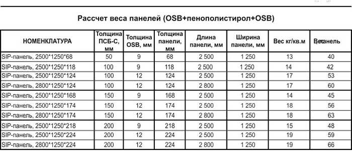 Размеры сип панелей - стандарты, госты (фото, документация)