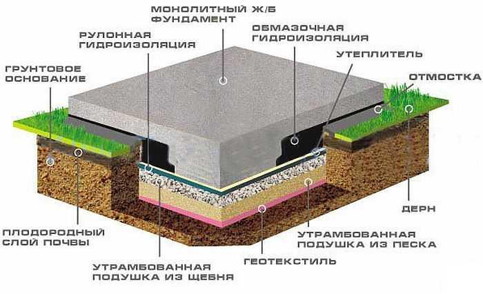 Плитный фундамент: какие плюсы и минусы
