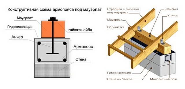 Армопояс для двухскатной крыши - строим сами