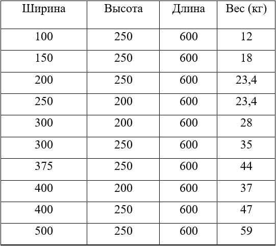 Глинобетон – изюминки материала. состав и пропорции для