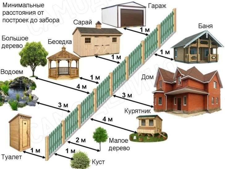 Садоводство на землях населенных пунктов: возможно ли ведение строительства на индивидуальных участках и в чем их особенность