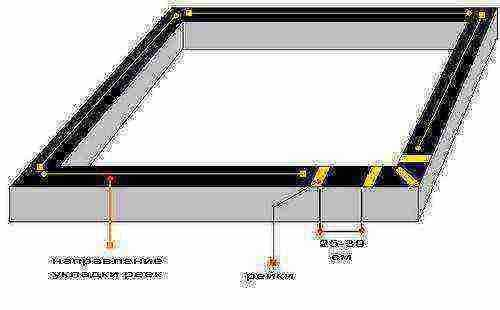 Необходимость и технология обустройства гидроизоляции под сруб на фундамент