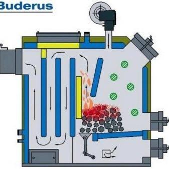 Обслуживание газовых котлов buderus: как запустить (после отключения), настроить, провести регулировку и исправить ошибки