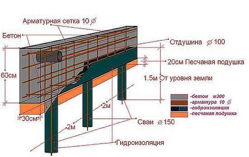 Конструкция свайного фундамента с монолитным ростверком