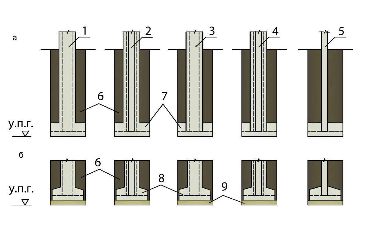 Незаглубленный столбчатый фундамент своими руками: пошаговая инструкция по возведению фундаментного основания