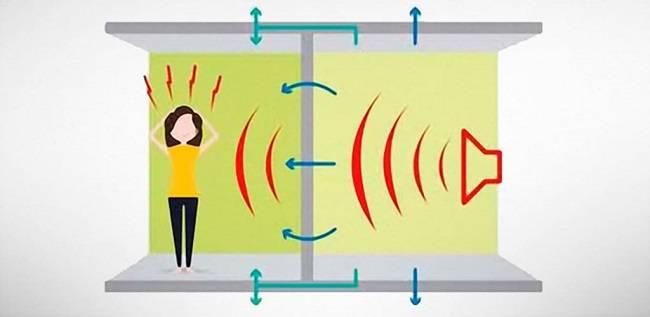 Как избавиться от шума в квартире с помощью пенопласта?