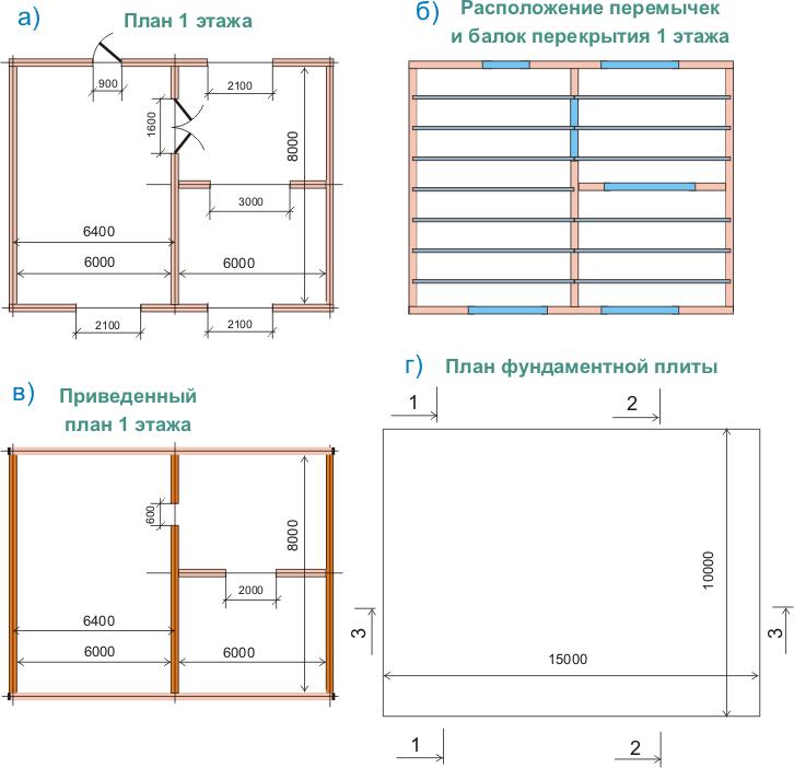 Глубина фундамента: расчёт и нормы