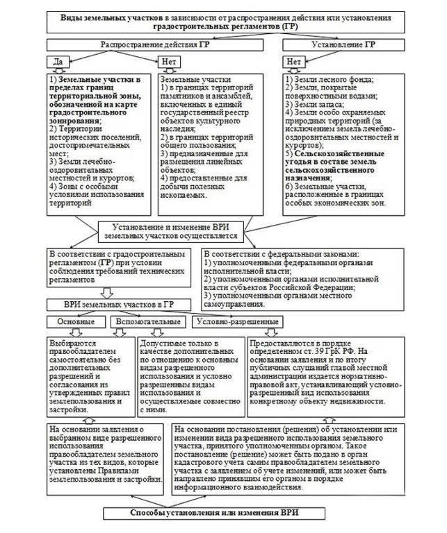 Правовой режим земель сельскохозяйственного назначения: понятие, субъекты и объекты притязаний на эти участки, правила и ограничения в регулировании их оборота юрэксперт онлайн