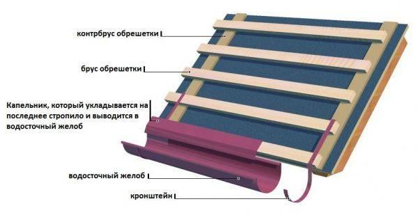 Вентиляция конька кровли: технология сооружения вентиляционного конька + монтаж конькового аэратора