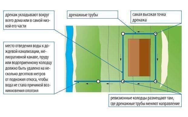 Как устроен дренаж фундамента