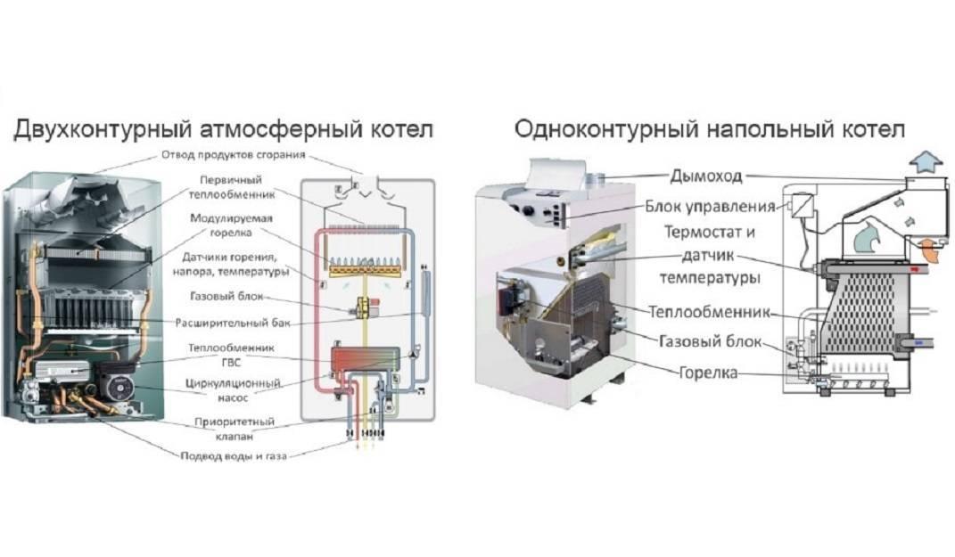 Газовый котёл вайлант: конструкционные особенности и достоинства