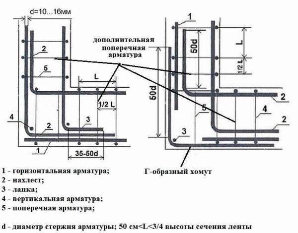 Армирование столбчатого фундамента: расчет, чертеж, диаметр арматуры, как правильно вязать и избежать ошибок