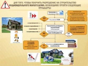 Разрешение на строительство дома на собственном участке: документы, срок действия, особенности оформления