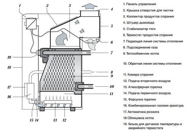 Газовый котел protherm пантера (12;23;25;30;35 квт): инструцкия по экспуталации, отзывы владельцев и существующие неисправности