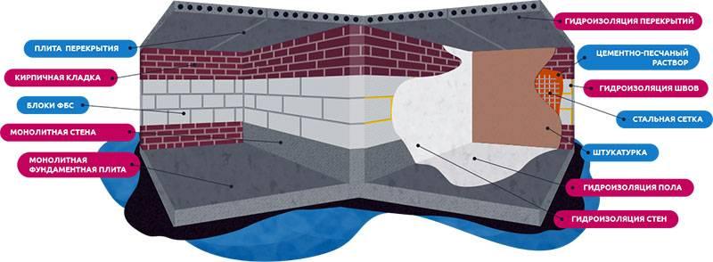 Как использовать рулонную гидроизоляцию для фундамента: выбор материалов и технология укладки