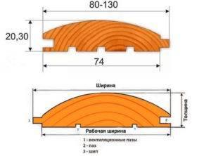 Размеры блок-хауса для наружной и внутренней отделки: длина, толщина, ширина и сколько штук в кубе (в 1м3)