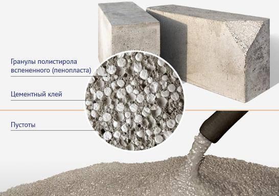Технология производства полистиролбетона: обзор процесса изготовления и экономической рентабельности выпуска продукции