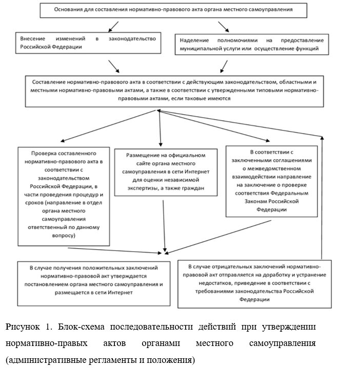Должностная инструкция начальника отдела землеустройства и земельного кадастра