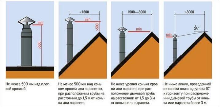 Как самостоятельно рассчитать высоту дымохода