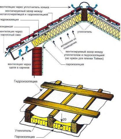 Металлочерепица монтеррей: монтаж, характеристики