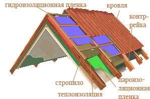 Какой стороной класть пароизоляцию на крышу - клуб мастеров