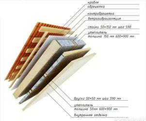 Утепление мансардной крыши: как утеплить, устройство теплоизоляции, технология утепления мансарды с ломаной крышей