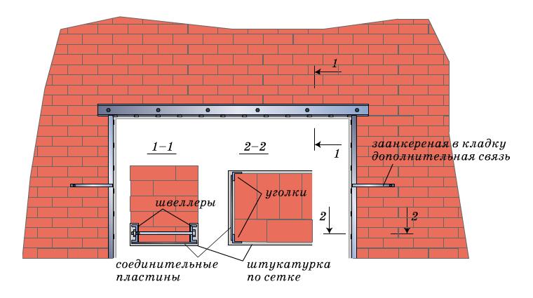 Устройство проемов в кирпичных стенах, их усиление и пробивка, цены