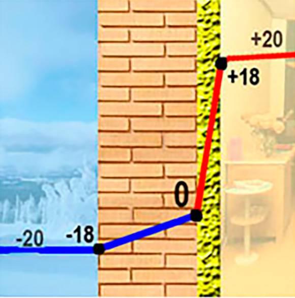 Как утеплить стену изнутри в квартире: утепление стен пробковыми панелями
