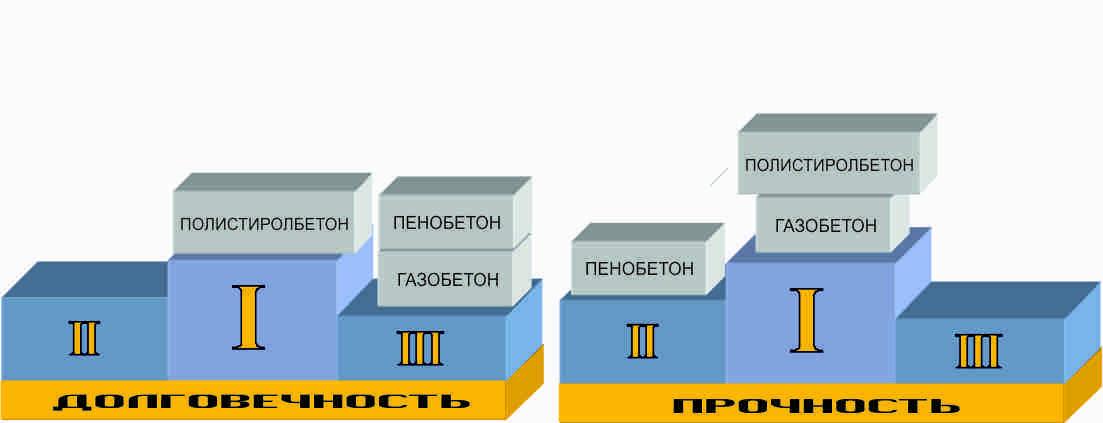 Полистиролбетон: как сделать своими руками, пропорции в производстве, состав смеси, гост, отзывы, цена блоков, теплопроводность, плотность и другие характеристики