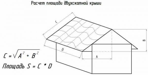 Расчёт стропильной системы своими силами