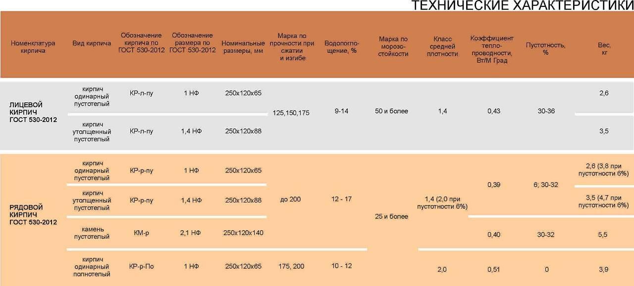 Размер и вес стандартного кирпича - блог о строительстве