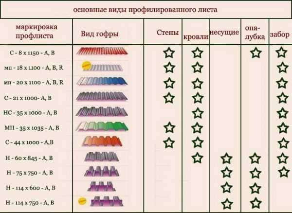 Профнастил для крыши: 125 фото и рекомендации по выбору кровельного покрытия