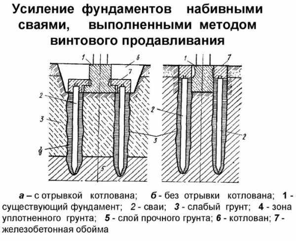 Свайные работы: устройство и порядок проведения