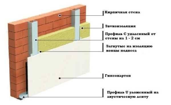Звукоизоляция пеноплексом: отзывы, стен, пола