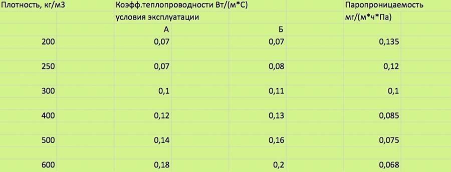 Гост р 51263-2012 полистиролбетон.