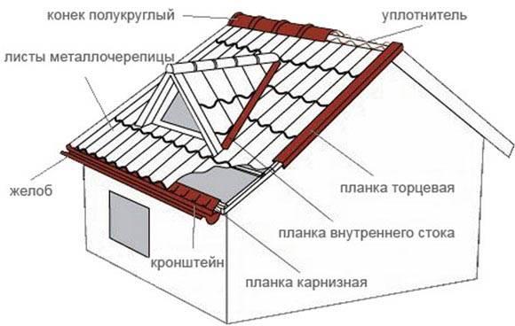Как крепить металлочерепицу на крыше