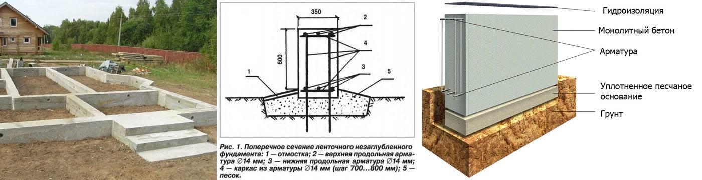 Расчет ленточного фундамента: подбираем марку бетона, арматуру