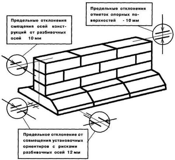 Фундамент для дома из фбс - способы устройства, схемы, этапы!