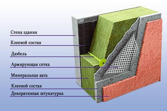Утеплитель для стен дома снаружи - как выбрать лучший, способы утепления
