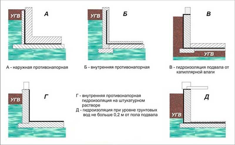 Гидроизоляция подвала от грунтовых вод: как гидроизолировать стены погреба своими руками изнутри и снаружи, какие материалы нужны?
