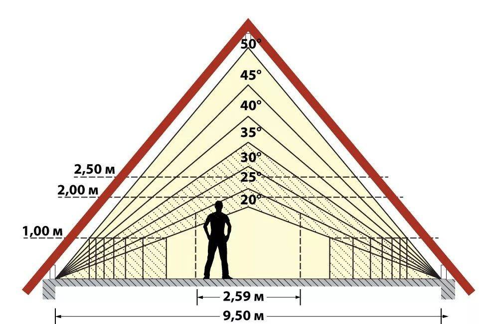 Точные расчеты односкатной крыши — гарантия надежности конструкции