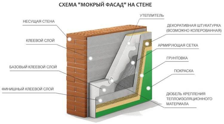 Утепление дома снаружи: технологии утепления фасадов